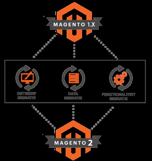 magento1-to-magento2-migration