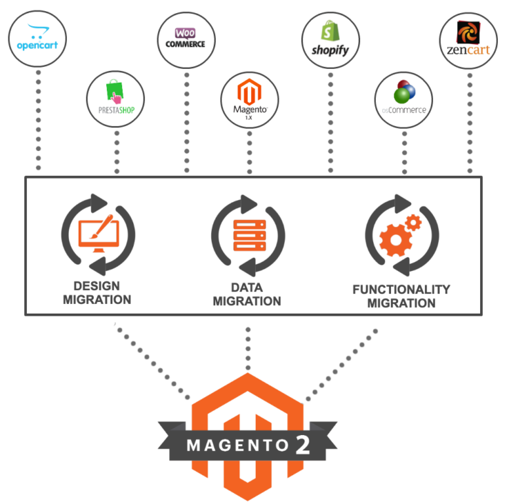 magento2-migration-ENG